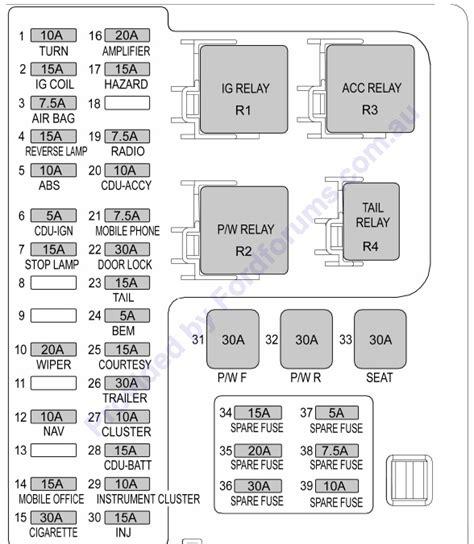 ford territory fuse box diagram 2006 36 wiring diagram