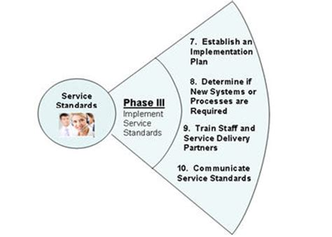Guest Services Definition by Guideline On Service Standards Canada Ca