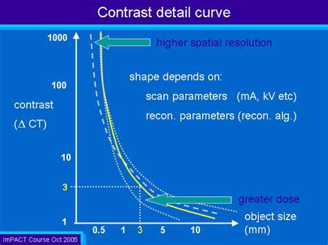 Contrast Detail Curve
