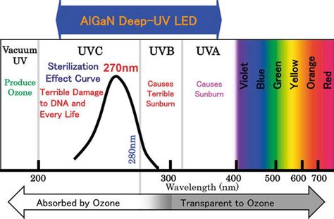 Recent Progress in AlGaN Deep-UV LEDs   IntechOpen
