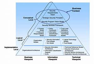Security Requirement Vision  Security Principles  Security