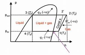 Ph Diagram For A Vapour Compression Cycle