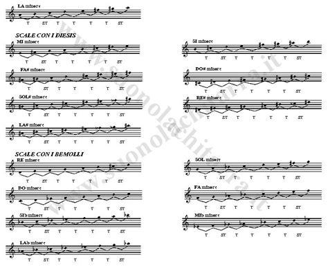 si e free la scala minore melodica e i suoi accordi