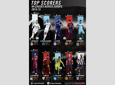 Infographic Top 10 goalscorers in Europe's 5 best leagues