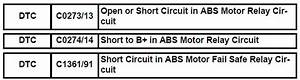Toyota Sienna Service Manual  Open Or Short Circuit In Abs