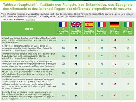 la lutte contre les discriminations en europe