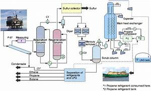 Control System  Natural Gas Liquefication Process  Lng