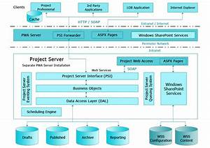 Architectural project management for Architectural project management software