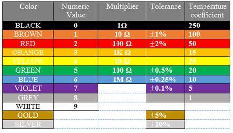 4 band resistor color code 5 band resistor color code calculator
