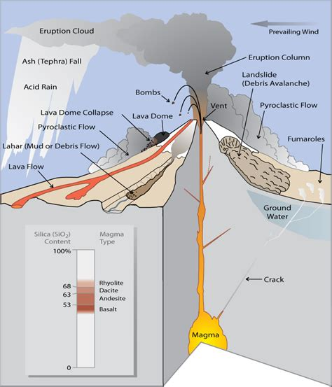 What Are Volcano Hazards Fact Sheet