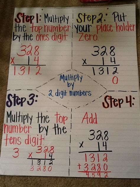 image result  anchor charts multiplication