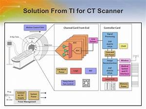 Ct Scanner Solution