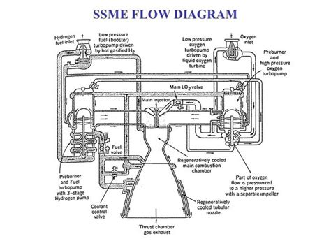 What Material Are The Space Shuttle Main Engine