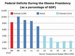 Federal Spending Chart 2011 Deficits Are Rapidly Shrinking Spending Is Flat Under