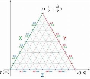 Drawing Ternary Diagrams  Ternary Plots
