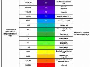Determine Ph Of Fruit Juices
