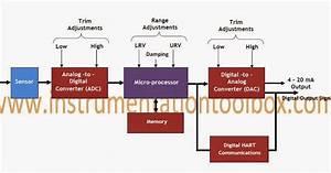 Basics Of Smart Transmitters
