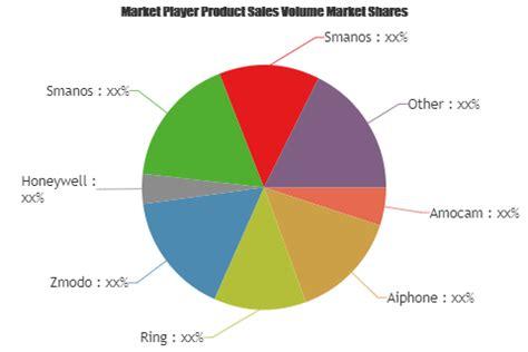 Video Doorbell Market to Witness Huge Growth by 2025 ...