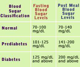 Fasting Sugar Level Chart Pin On Places To Visit