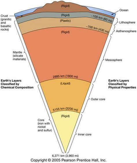 earth 39 s layers lithosphere asthenosphere google search