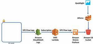 Analyzing Vpc Flow Logs With Amazon Kinesis Firehose  Amazon Athena  And Amazon Quicksight