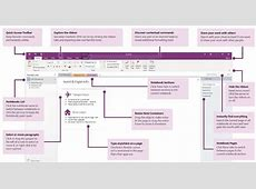 11 Tips for Improving Productivity using OneNote – GitBit