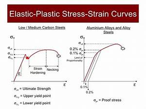 What Is The Stress Strain Curve For Mild Steel  Aluminium