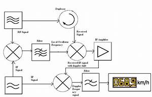 radar detector circuit diagram beautiful radar With note different ballast types require different wiring setups