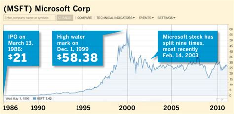 microsoft stock price history if you had bought 100 shares of microsoft 25 years ago
