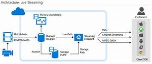 Azure Media Services: Live Streaming Video Experience ...