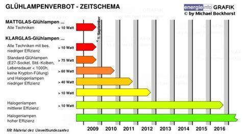 Glühlampenverbot (ENERGIEINFO.DE  > Energie Lexikon)