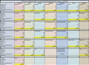 Calcul Puissance Moteur : tableau calcul puissance administrative et co t associ cadeau bateaux moteurs par marque ~ Medecine-chirurgie-esthetiques.com Avis de Voitures