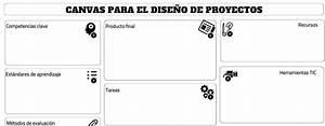 Canvas para el diseño de proyectos Raúl Diego