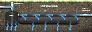 Easy Flow Drainage : how to eliminate stormwater runoff installing a home drainage system ~ Frokenaadalensverden.com Haus und Dekorationen