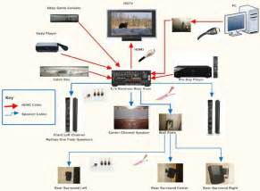 similiar bose systems for home wiring diagrams keywords, Wiring diagram