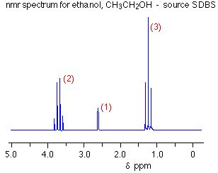 Reading Proton Nmr by High Resolution Nuclear Magnetic Resonance Nmr Spectra