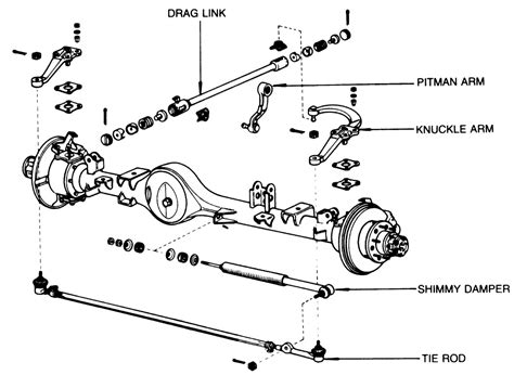 Repair Guides Steering Linkage Autozone