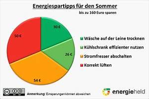Wie Kann Man Energie Sparen : energie sparen im sommer bis zu 160 euro m glich energieheld blog ~ Frokenaadalensverden.com Haus und Dekorationen