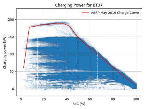 31+ How Many Kilowatts To Charge Tesla 3 Background