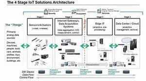 System Integration Diagram Examples