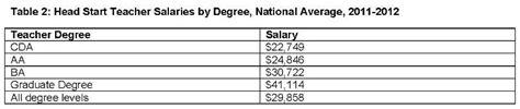 preschool teacher wage june 2013 preschool matters today 740