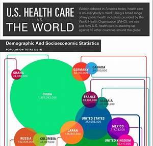 Comparative Health Charts : U.S. Health Care