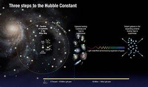 Hubble finds universe is expanding faster than expected ...