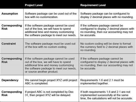 project requirements uncover gaps in your requirements using requirements risk management techniques