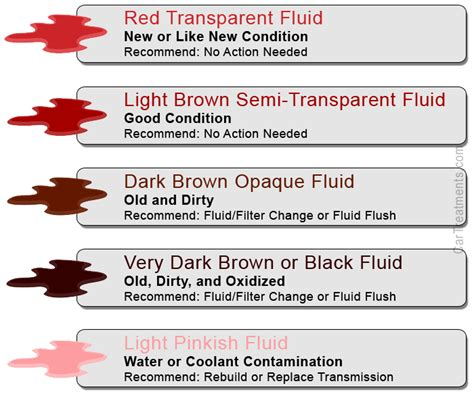 transmission fluid color transmission fluid color chart what the 5 colors