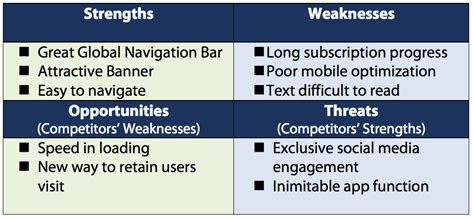 swot analysis on websites and mobile apps with usability