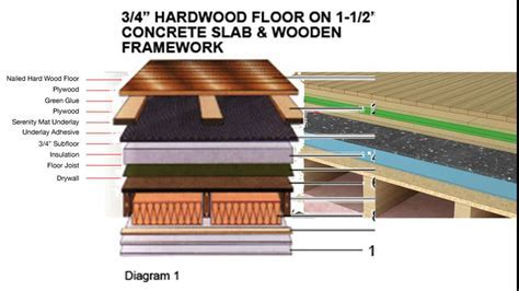 hardwood flooring underlayment   YouTube