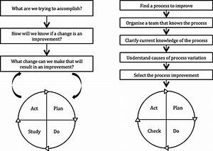 Example Of Pdsa Cycle Worksheet