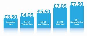 National Minimum Wage increases in April 2017