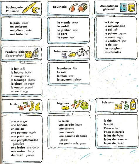 vocabulaire de la cuisine vocabulaire les aliments jpg 1354 1600 vocabulaire